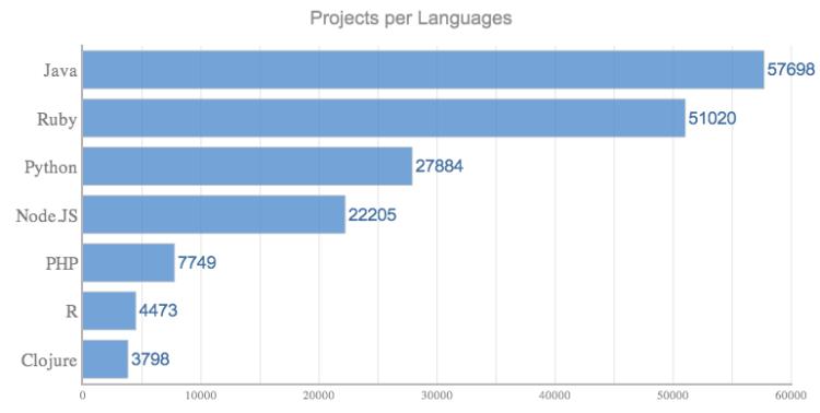 Software Libraries per Language