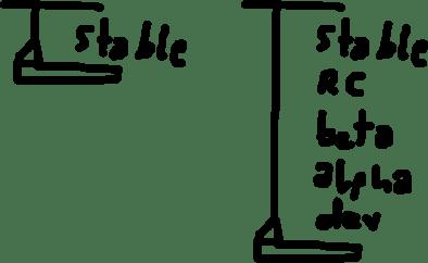 minimum-stability