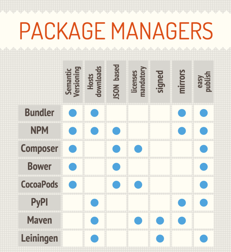 Comparison of Package Managers